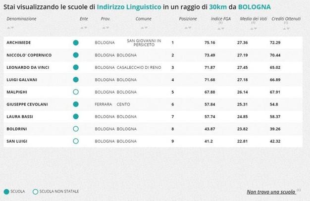 Calendario Scolastico Bologna.Scuole Superiori E Licei A Bologna La Classifica Di